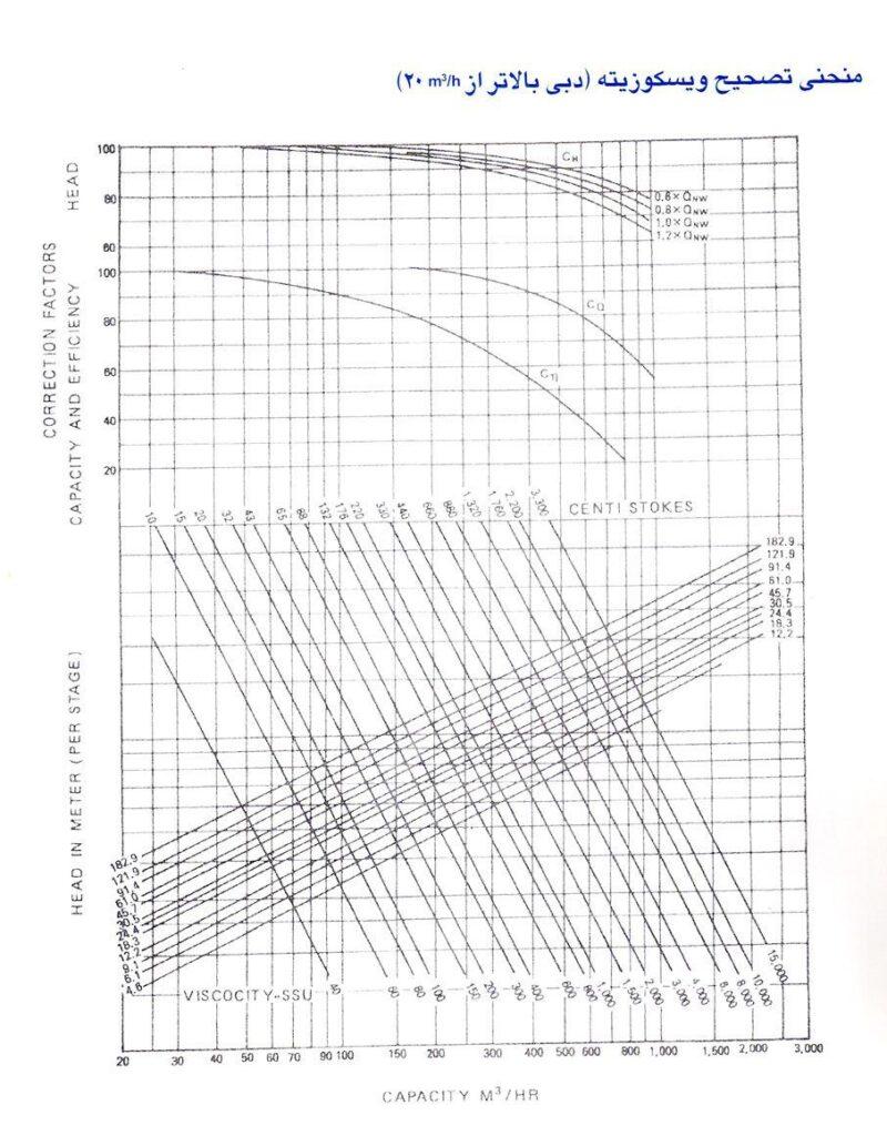 منحنی تصحیح ویسکوزیته