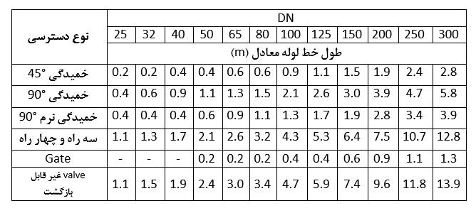 جدول مقاومت در خمیدگی
