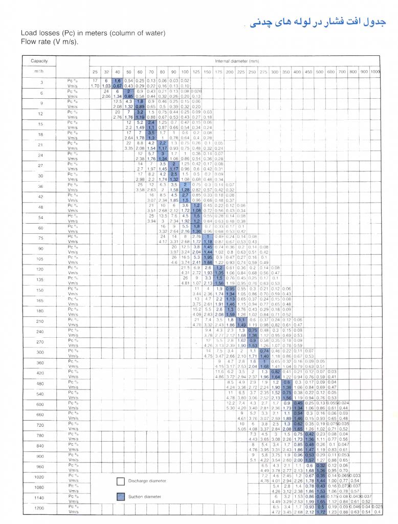 جدول افت فشار در لوله های چدنی