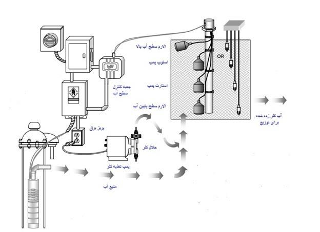سنسورهای مخزن سطح آب